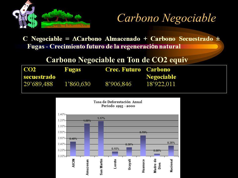 Carbono Negociable Tasa de Deforestación Anual Periodo 1995 - 2000 0.00% 0.20% 0.40% 0.60% 0.80% 1.00% 1.20% 1.40% AICIN Amazonas San Martín Loreto Uc