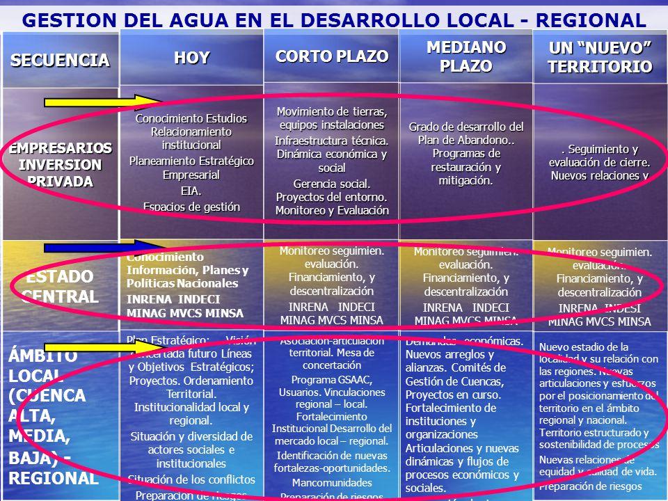 GESTION DEL AGUA EN EL DESARROLLO LOCAL - REGIONAL SECUENCIA EMPRESARIOS INVERSION PRIVADA ESTADO CENTRAL ÁMBITO LOCAL (CUENCA ALTA, MEDIA, BAJA) - RE
