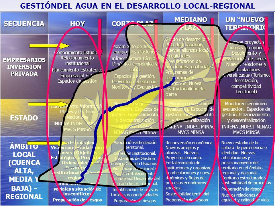 GESTIÓNDEL AGUA EN EL DESARROLLO LOCAL-REGIONALSECUENCIA EMPRESARIOS INVERSIÓN PRIVADA ESTADO ÁMBITO LOCAL (CUENCA ALTA, MEDIA Y BAJA) - REGIONALHOY C