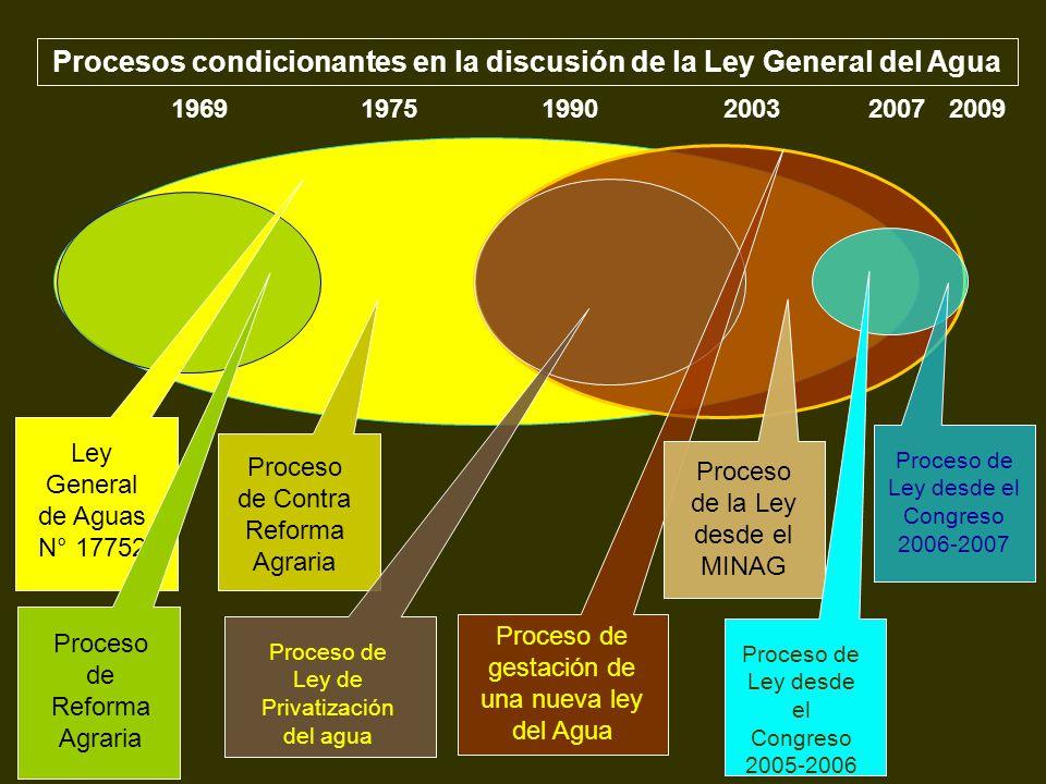 1969 1975 1990 2003 2007 2009 Procesos condicionantes en la discusión de la Ley General del Agua Ley General de Aguas N° 17752 Proceso de Reforma Agra