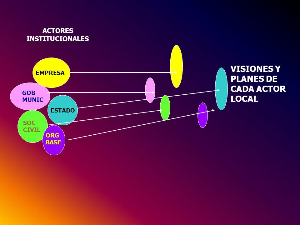 VISIONES Y PLANES DE CADA ACTOR LOCAL ESTADO EMPRESA GOB MUNIC SOC CIVIL ORG BASE ACTORES INSTITUCIONALES