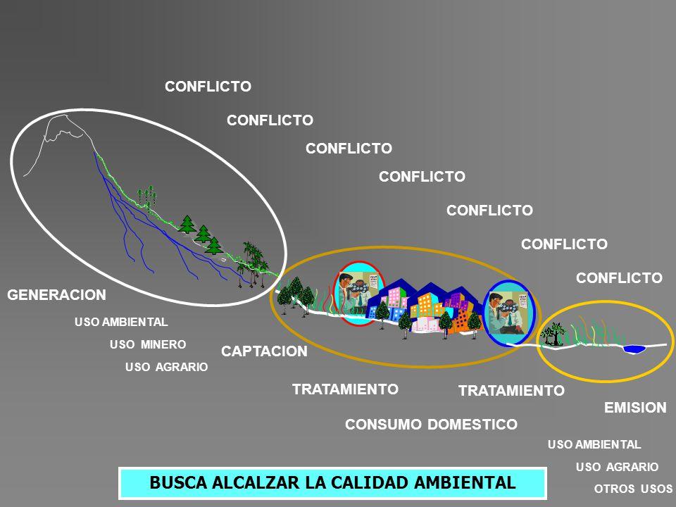 GENERACION CONFLICTO USO AMBIENTAL USO AGRARIO USO MINERO CAPTACION TRATAMIENTO EMISION CONSUMO DOMESTICO USO AMBIENTAL OTROS USOS USO AGRARIO BUSCA A