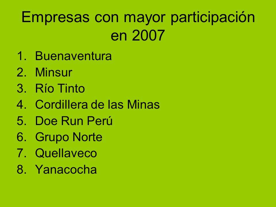 Empresas con mayor participación en 2007 1.Buenaventura 2.Minsur 3.Río Tinto 4.Cordillera de las Minas 5.Doe Run Perú 6.Grupo Norte 7.Quellaveco 8.Yanacocha
