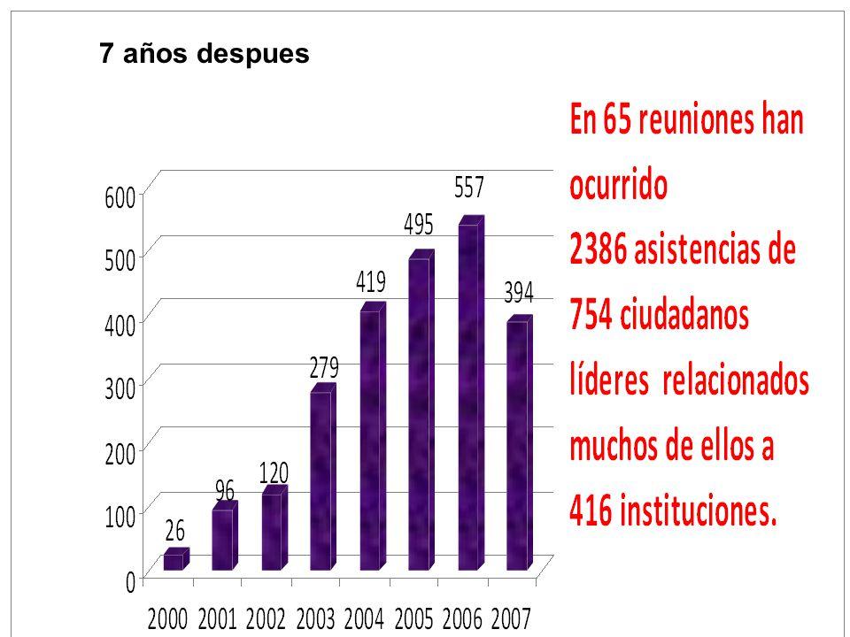 Total de instituciones participantes 2000 - 2007 Empresas Consult.