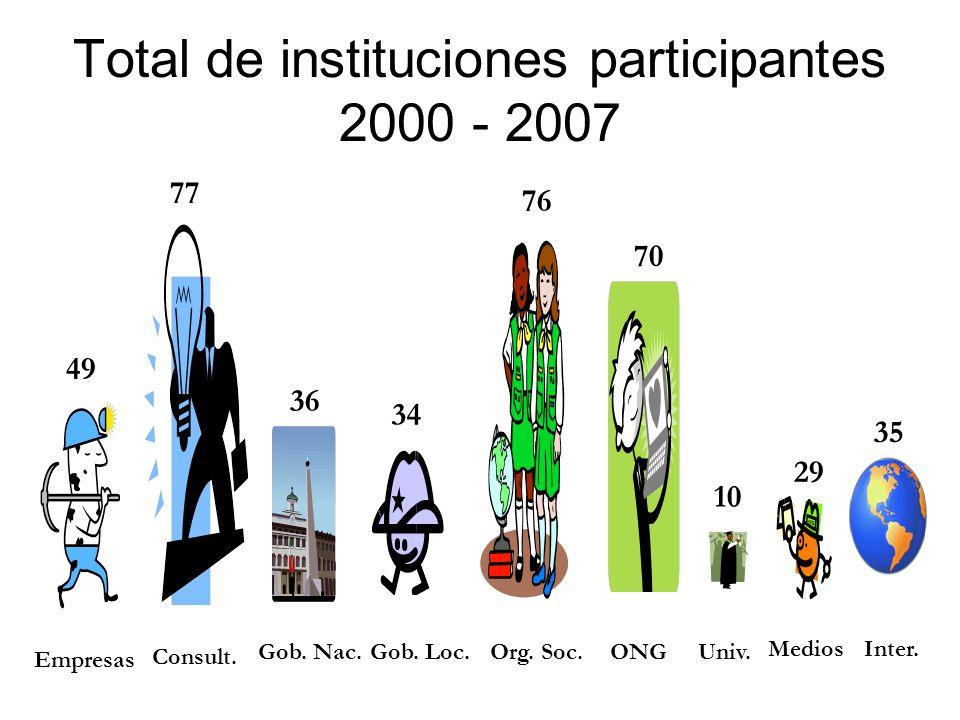 ONG con mayor participación durante 2007 1.Asociación Civil Labor 2.CARE Perú 3.Cooperacción 4.Pro Diálogo 5.Red Social 6.Red Uniendo Manos