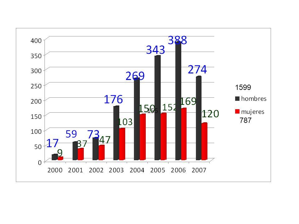 Logros del GDMDS -Crecimiento de prácticas de responsabilidad social de las empresas mineras, gracias al Decreto Supremo 042.