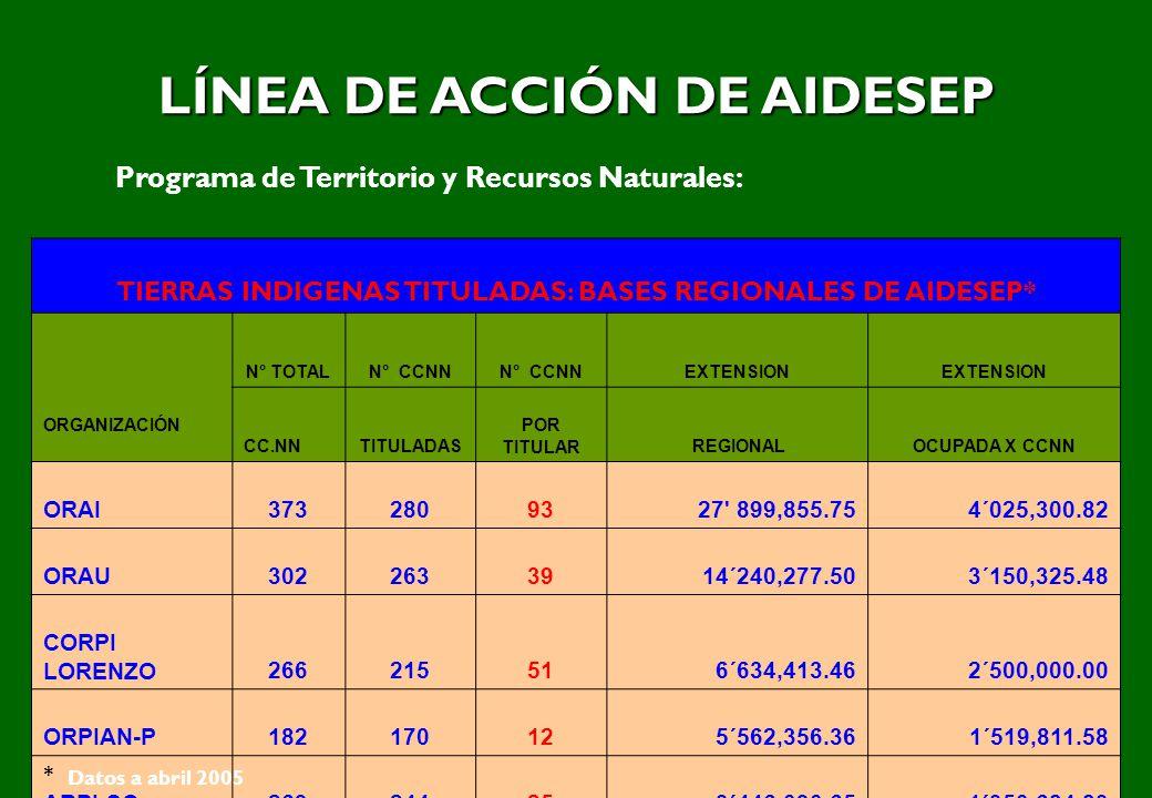 LÍNEA DE ACCIÓN DE AIDESEP Programa de Territorio y Recursos Naturales: TIERRAS INDIGENAS TITULADAS: BASES REGIONALES DE AIDESEP* N° TOTALN° CCNN EXTE