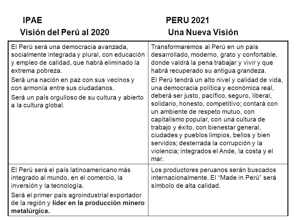 IPAE PERU 2021 Visión del Perú al 2020 Una Nueva Visión El Perú será una democracia avanzada, socialmente integrada y plural, con educación y empleo d