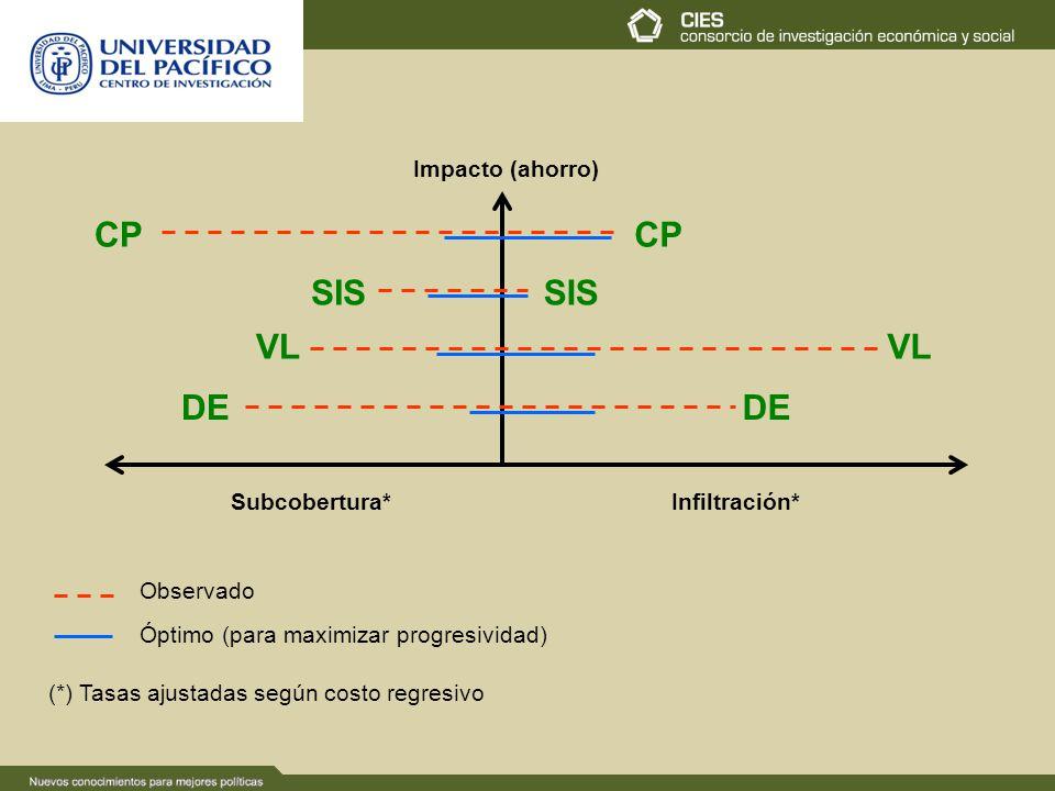 Impacto (ahorro) Subcobertura*Infiltración* VL CP DE SIS DE VL SIS CP Observado Óptimo (para maximizar progresividad) (*) Tasas ajustadas según costo