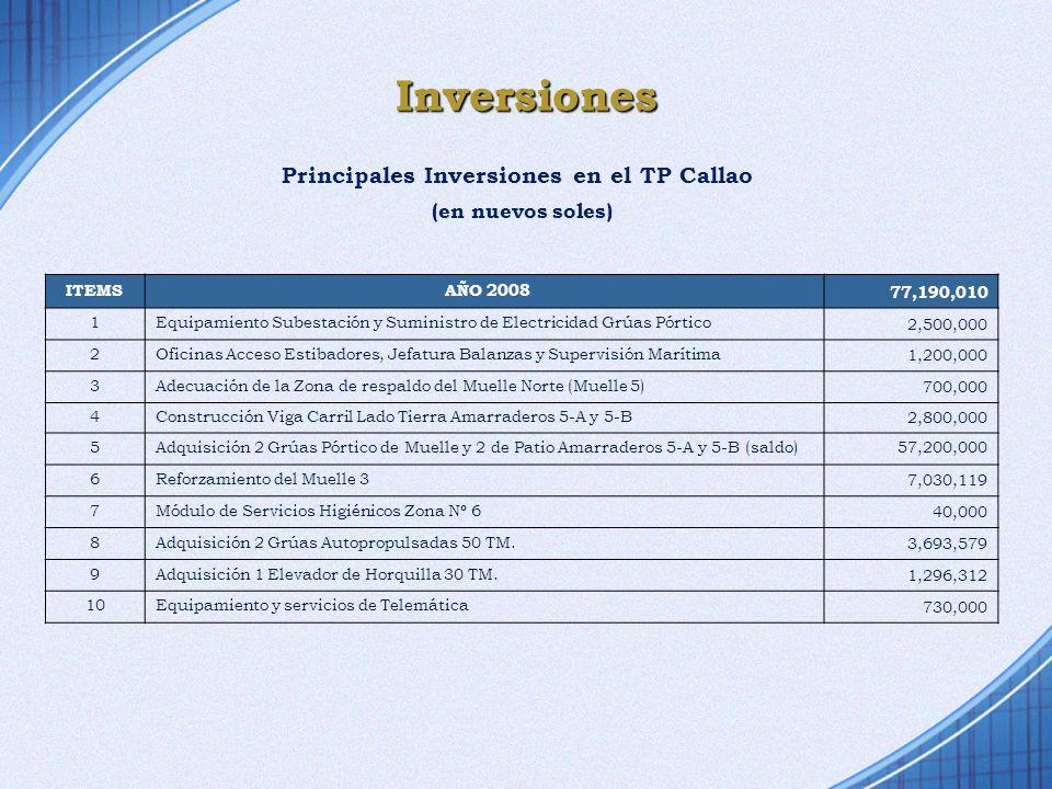 Inversiones ITEMS AÑO 2008 77,190,010 1 Equipamiento Subestación y Suministro de Electricidad Grúas Pórtico 2,500,000 2 Oficinas Acceso Estibadores, J