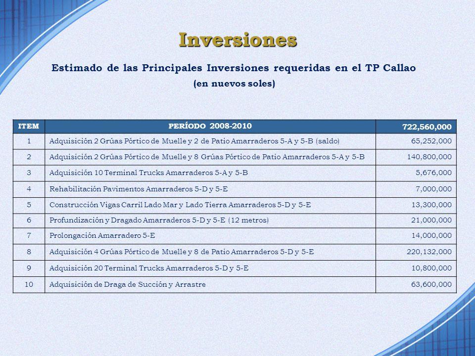 Inversiones Estimado de las Principales Inversiones requeridas en el TP Callao (en nuevos soles) ITEMPERÍODO 2008-2010 722,560,000 1 Adquisición 2 Grú