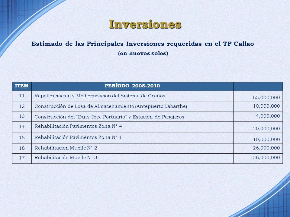 Inversiones Estimado de las Principales Inversiones requeridas en el TP Callao ITEMPERÍODO 2008-2010 11Repotenciación y Modernización del Sistema de G