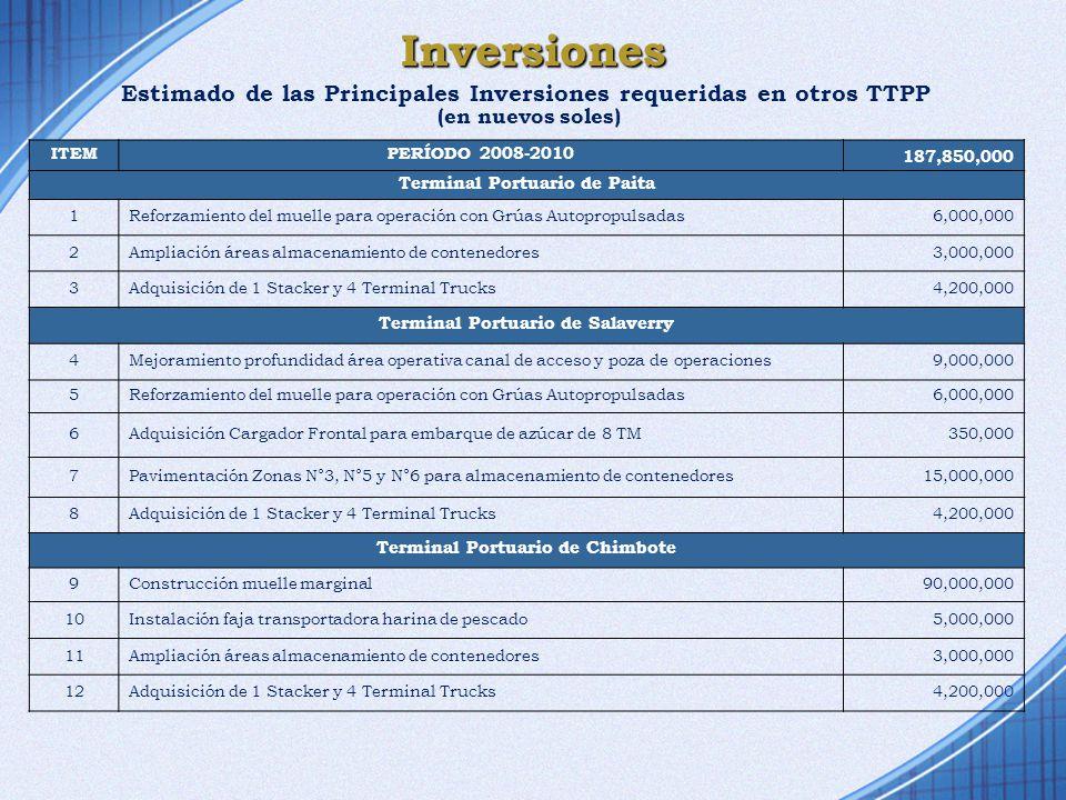 Inversiones Estimado de las Principales Inversiones requeridas en otros TTPP (en nuevos soles) ITEMPERÍODO 2008-2010 187,850,000 Terminal Portuario de