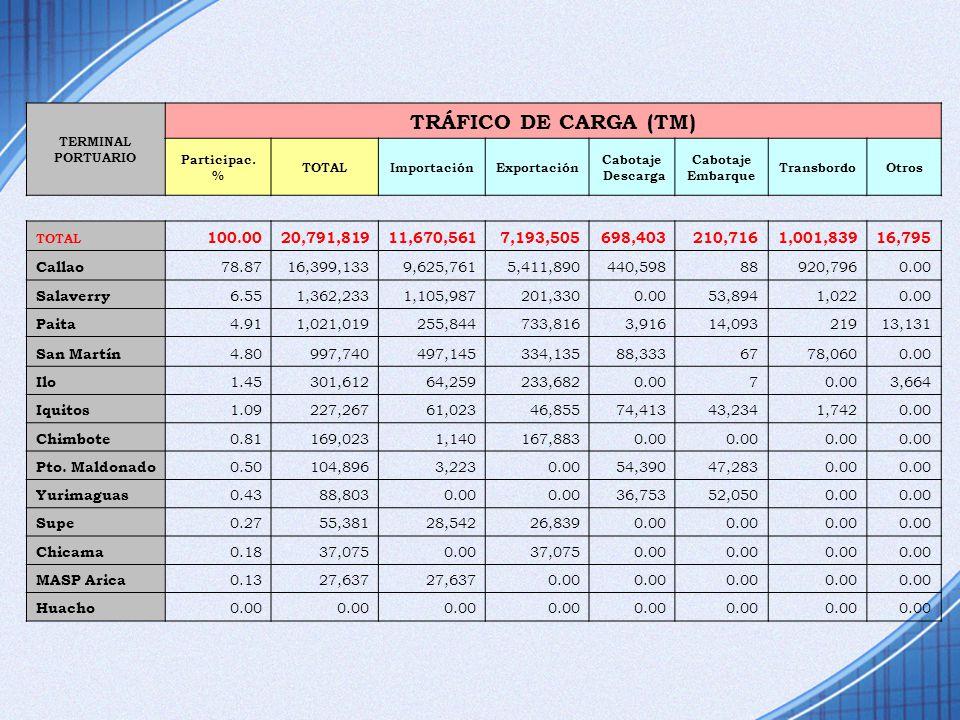 TERMINAL PORTUARIO TRÁFICO DE CARGA (TM) Participac. % TOTALImportaciónExportación Cabotaje Descarga Cabotaje Embarque TransbordoOtros TOTAL 100.0020,
