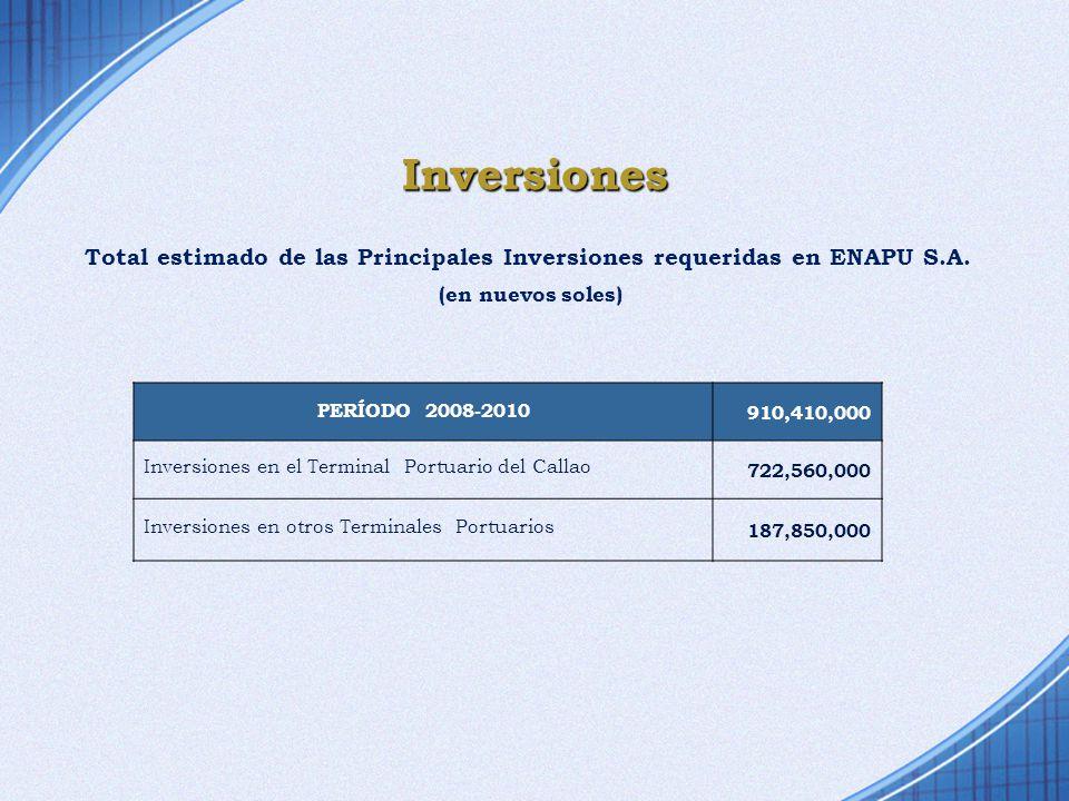 Inversiones Total estimado de las Principales Inversiones requeridas en ENAPU S.A. PERÍODO 2008-2010 910,410,000 Inversiones en el Terminal Portuario