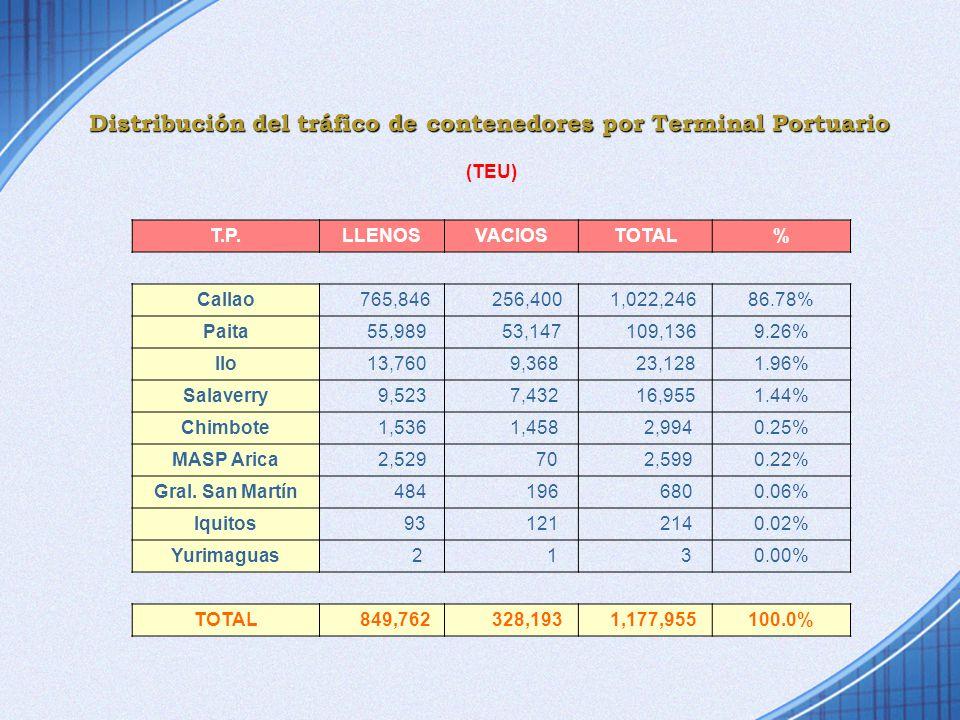 Distribución del tráfico de contenedores por Terminal Portuario (TEU) T.P.LLENOSVACIOSTOTAL% Callao 765,846 256,400 1,022,24686.78% Paita 55,989 53,14