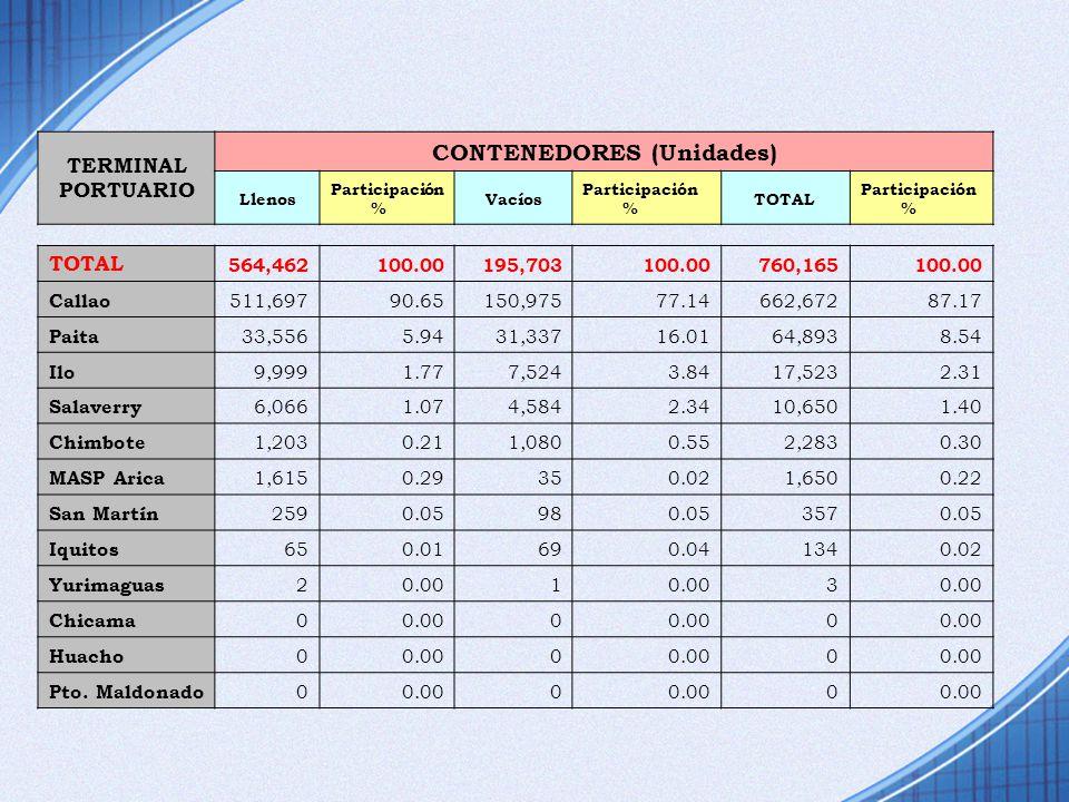 TERMINAL PORTUARIO CONTENEDORES (Unidades) Llenos Participación % Vacíos Participación % TOTAL Participación % TOTAL 564,462100.00195,703100.00760,165