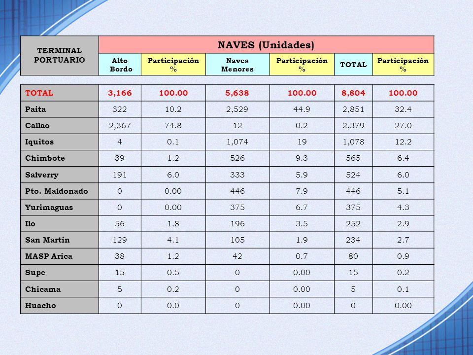 TERMINAL PORTUARIO NAVES (Unidades) Alto Bordo Participación % Naves Menores Participación % TOTAL Participación % TOTAL3,166100.005,638100.008,804100
