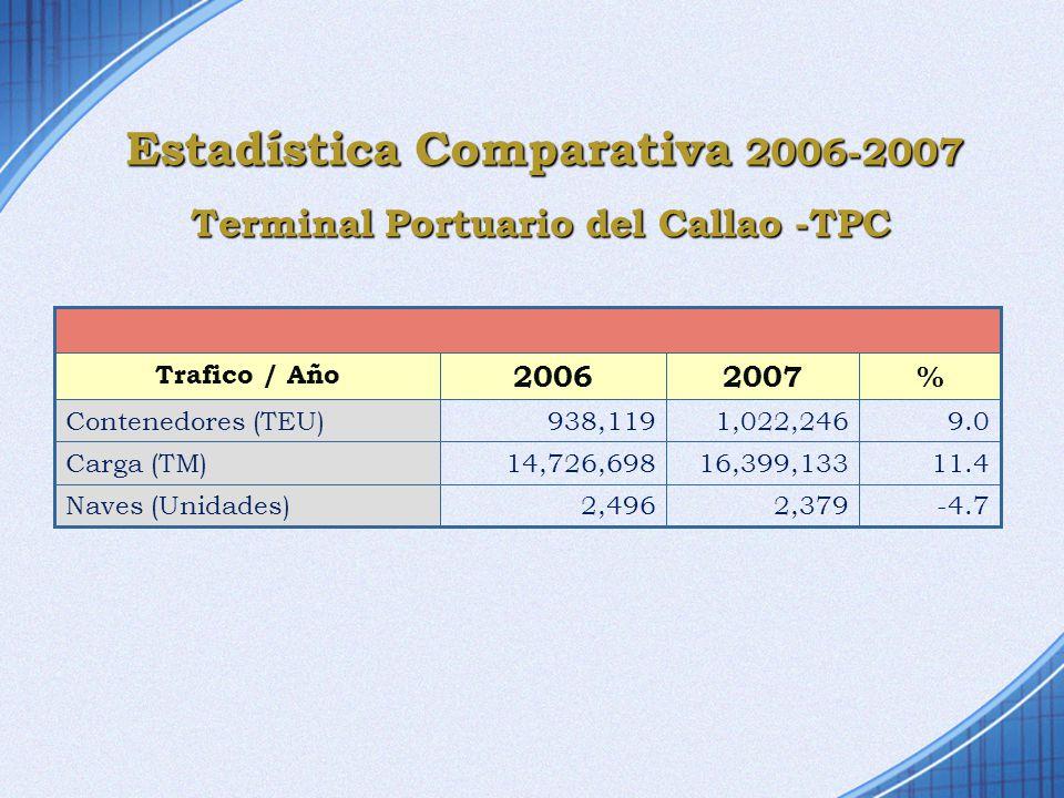 Terminal Portuario del Callao -TPC -4.7 11.4 9.0 %20072006 Trafico / Año 2,379 16,399,133 1,022,246 2,496Naves (Unidades) 14,726,698Carga (TM) 938,119