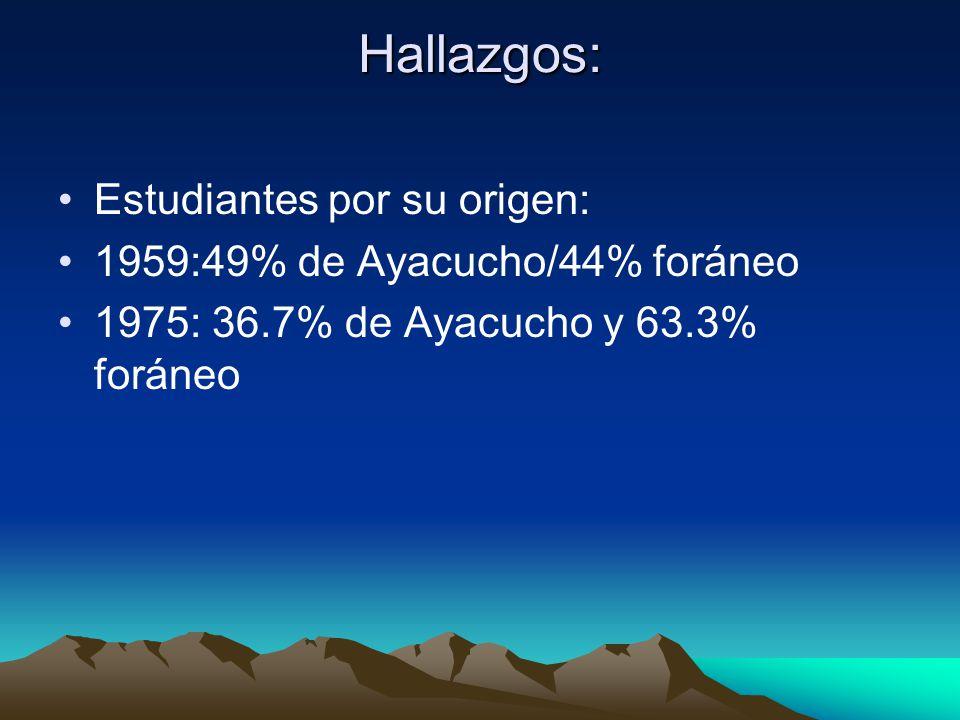Hallazgos: Estudiantes por su origen: 1959:49% de Ayacucho/44% foráneo 1975: 36.7% de Ayacucho y 63.3% foráneo