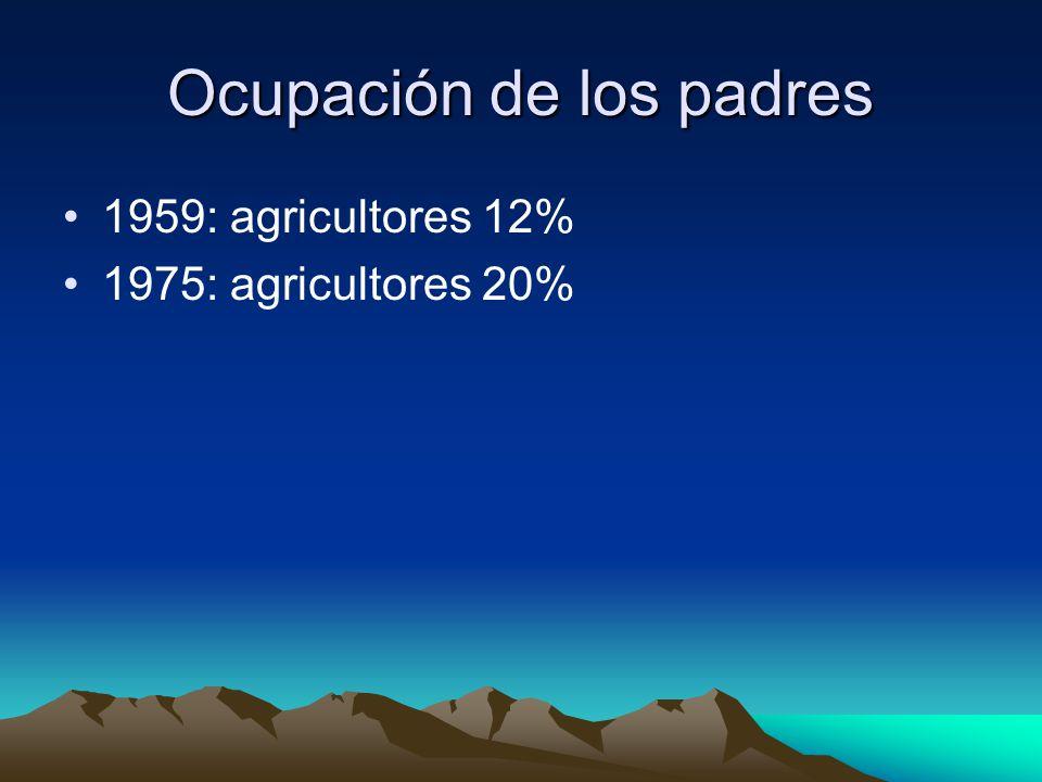 Ocupación de los padres 1959: agricultores 12% 1975: agricultores 20%