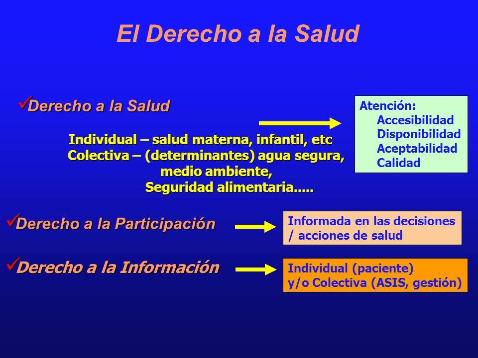 Derecho a la Salud Derecho a la Salud Individual – salud materna, infantil, etc Individual – salud materna, infantil, etc Colectiva – (determinantes)