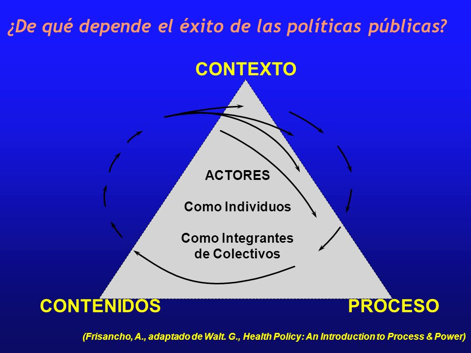 CONTEXTO CONTENIDOSPROCESO ACTORES Como Individuos Como Integrantes de Colectivos (Frisancho, A., adaptado de Walt. G., Health Policy: An Introduction