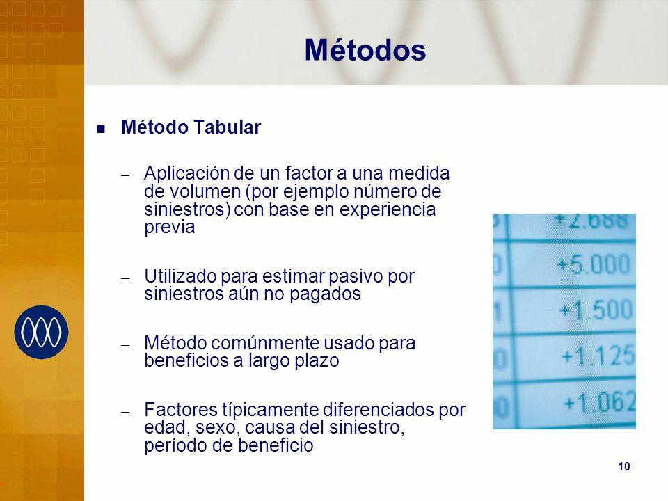 10 Métodos Método Tabular – Aplicación de un factor a una medida de volumen (por ejemplo número de siniestros) con base en experiencia previa – Utiliz