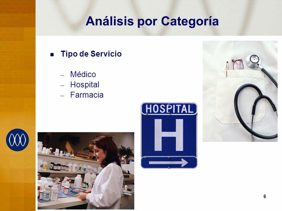 6 Análisis por Categoría Tipo de Servicio – Médico – Hospital – Farmacia