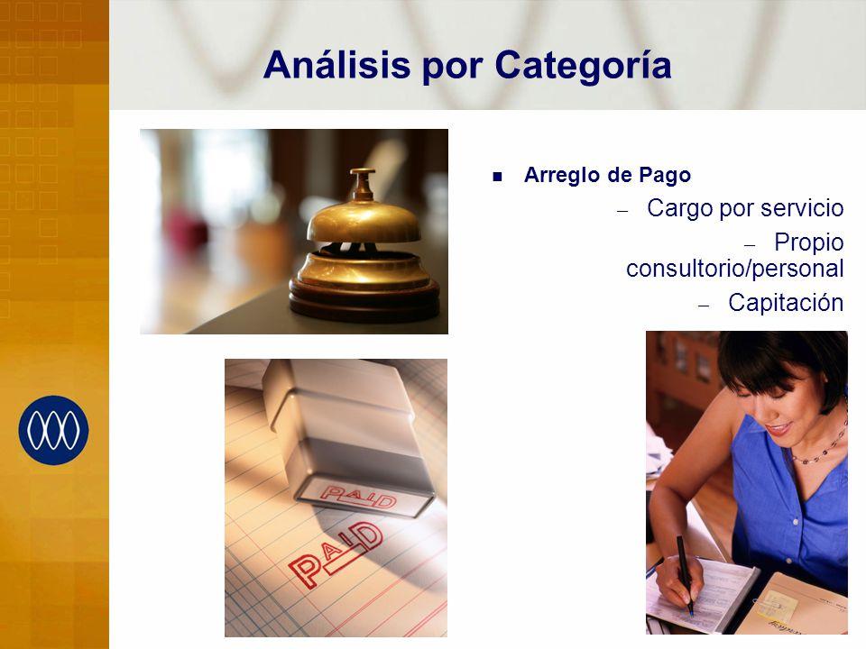 7 Análisis por Categoría Arreglo de Pago – Cargo por servicio – Propio consultorio/personal – Capitación