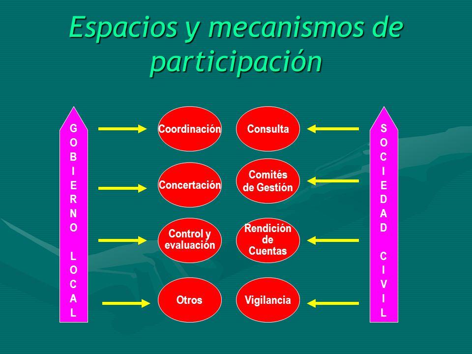 Instrumentos generales de gestión Plan de Desarrollo Concertado Plan de Desarrollo Institucional Plan de Desarrollo de Capacidades Presupuesto Participativo PDC PDIPDCa PP