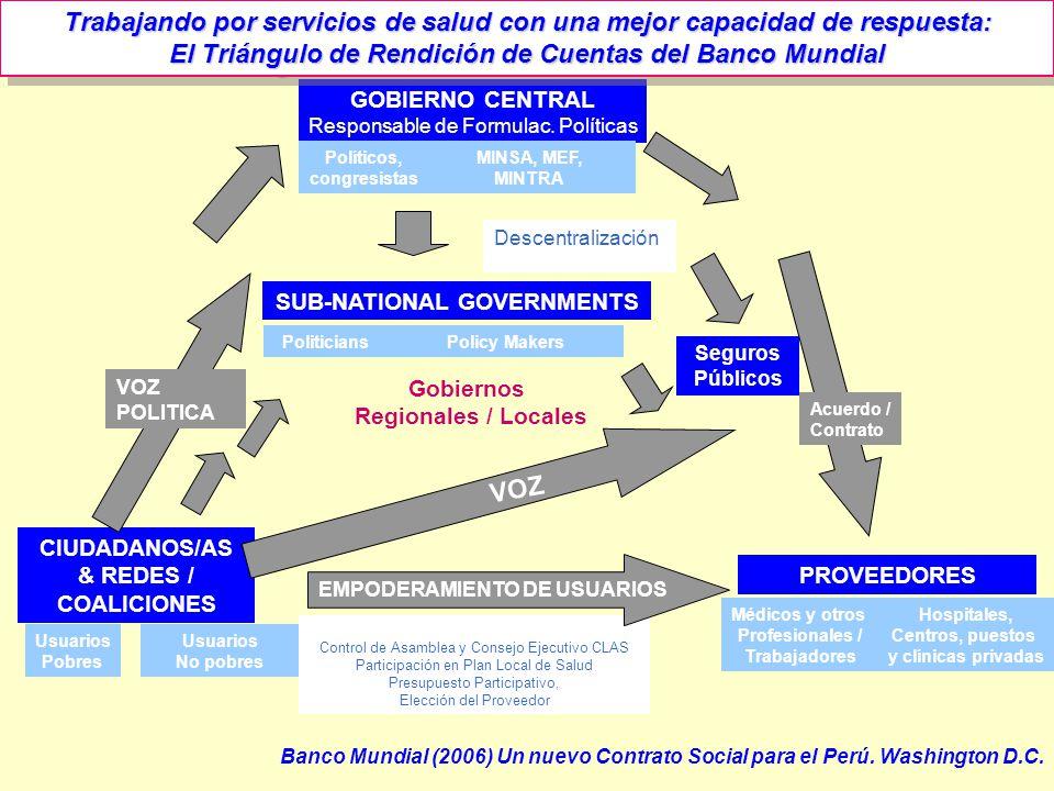 GOBIERNO CENTRAL Responsable de Formulac. Políticas CIUDADANOS/AS & REDES / COALICIONES PROVEEDORES SUB-NATIONAL GOVERNMENTS Seguros Públicos Usuarios