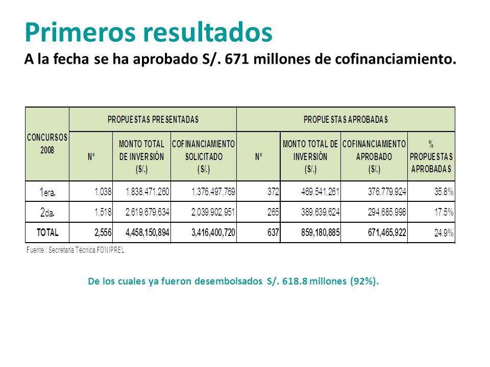 Primeros resultados A la fecha se ha aprobado S/. 671 millones de cofinanciamiento. De los cuales ya fueron desembolsados S/. 618.8 millones (92%).