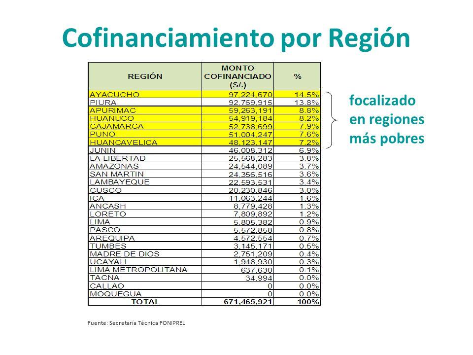 Cofinanciamiento por Región Fuente: Secretaría Técnica FONIPREL focalizado en regiones más pobres