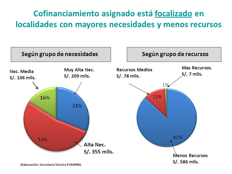 Cofinanciamiento asignado está focalizado en localidades con mayores necesidades y menos recursos Según grupo de necesidadesSegún grupo de recursos Muy Alta Nec.