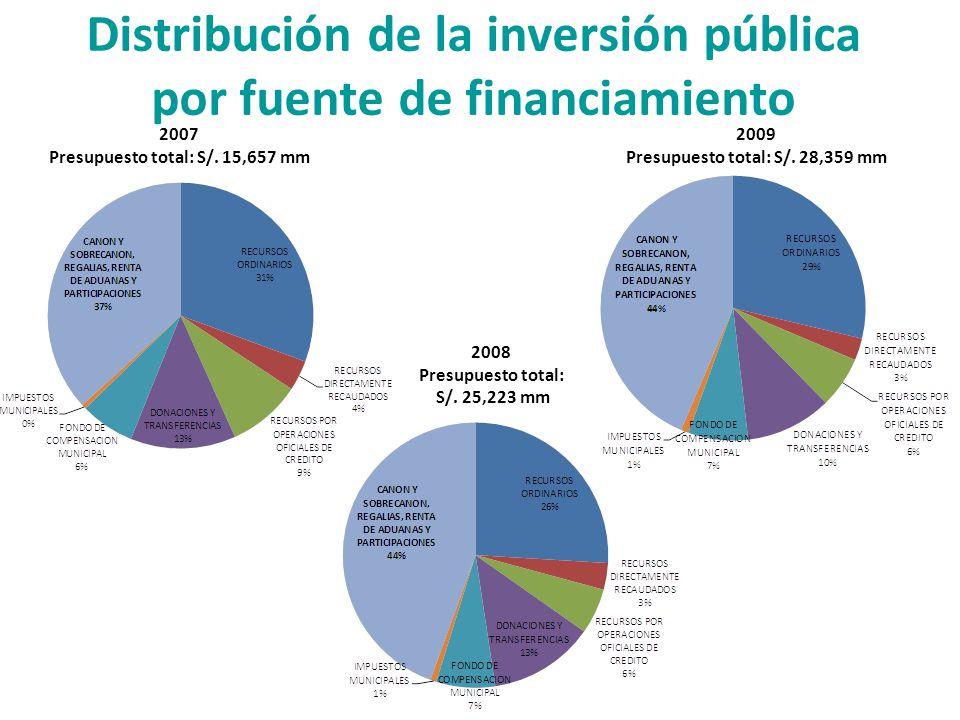 Distribución de la inversión pública por fuente de financiamiento 2007 Presupuesto total: S/. 15,657 mm 2008 Presupuesto total: S/. 25,223 mm 2009 Pre