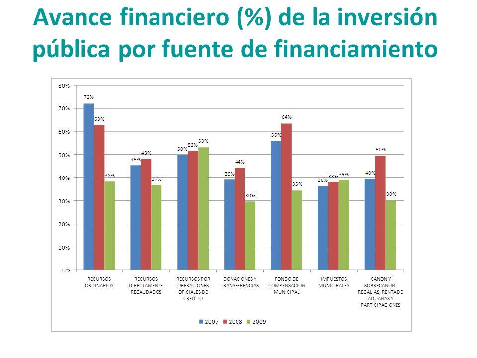Avance financiero (%) de la inversión pública por fuente de financiamiento