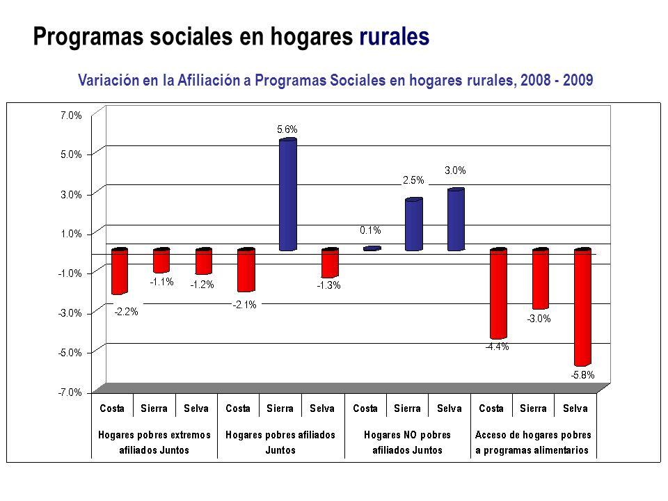 Programas sociales en hogares rurales Variación en la Afiliación a Programas Sociales en hogares rurales, 2008 - 2009