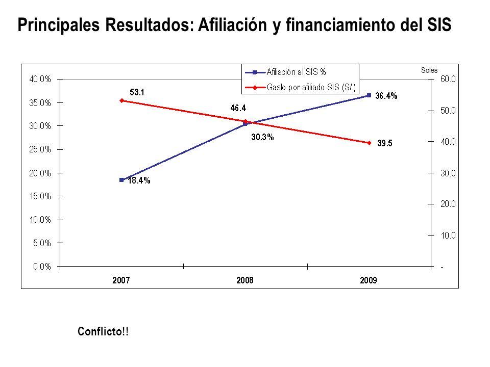 Principales Resultados: Afiliación y financiamiento del SIS Soles Conflicto!!