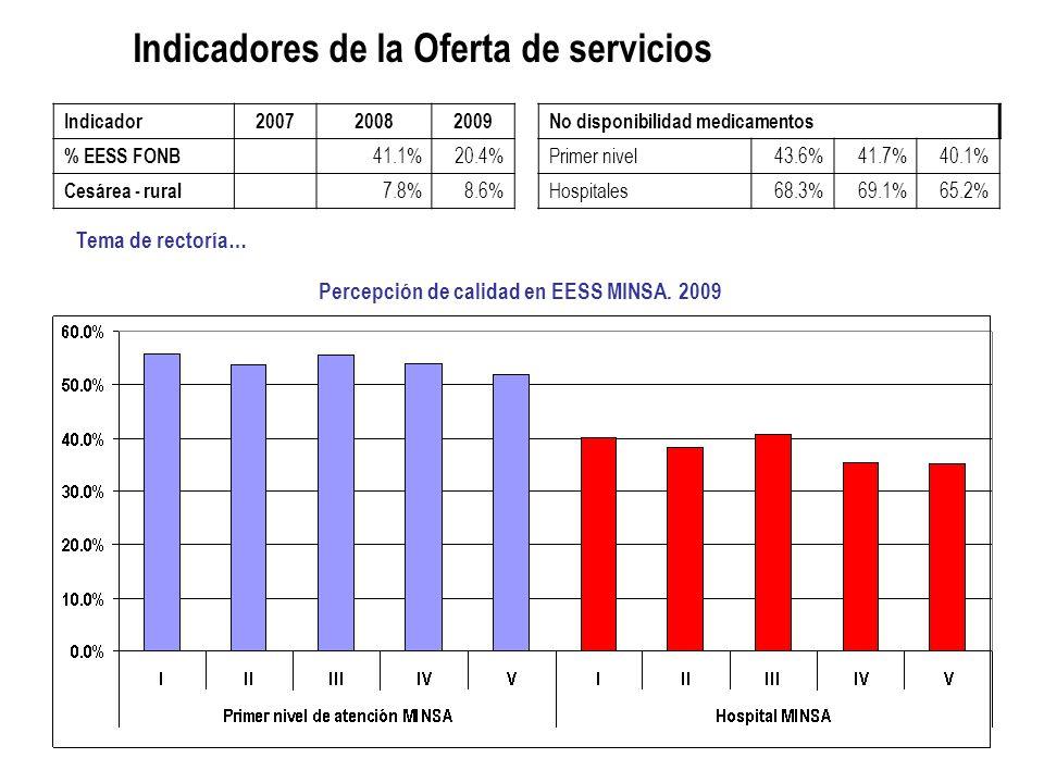 Indicadores de la Oferta de servicios Indicador2007 20082009 % EESS FONB 41.1%20.4% Cesárea - rural 7.8%8.6% Percepción de calidad en EESS MINSA.