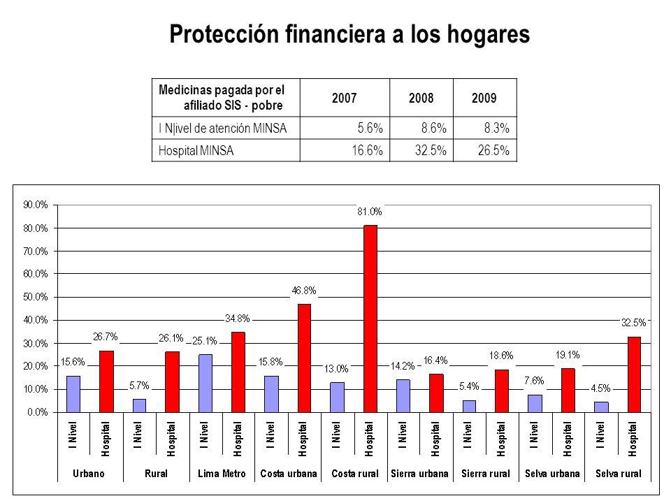 Medicinas pagada por el afiliado SIS - pobre 200720082009 I N|ivel de atención MINSA5.6%8.6%8.3% Hospital MINSA16.6%32.5%26.5% Protección financiera a los hogares
