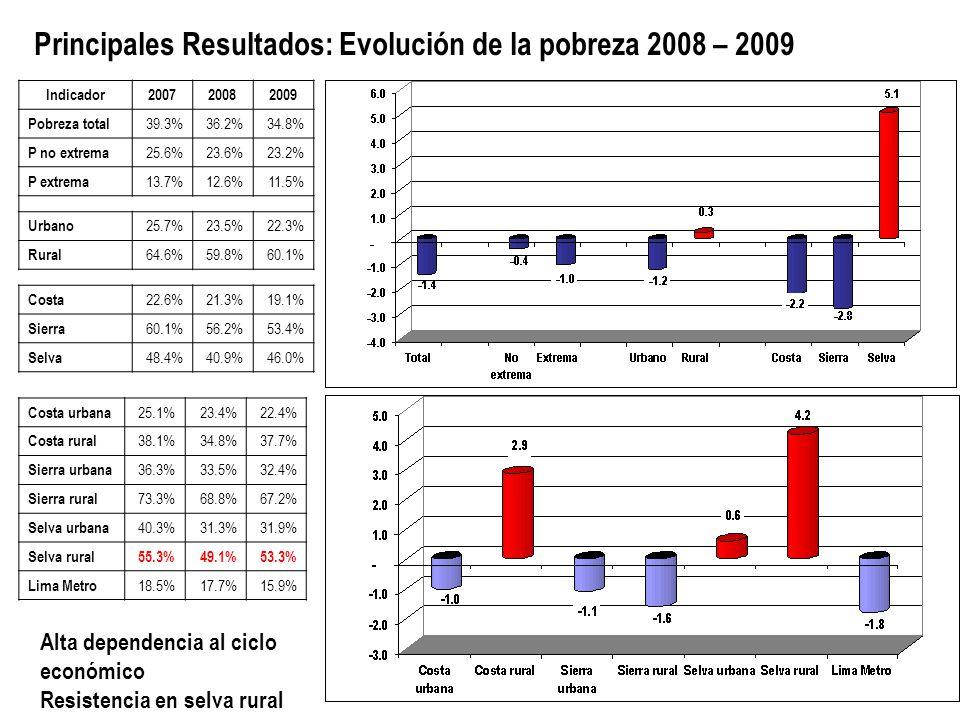 Principales Resultados: Evolución de la pobreza 2008 – 2009 Indicador200720082009 Pobreza total 39.3%36.2%34.8% P no extrema 25.6%23.6%23.2% P extrema 13.7%12.6%11.5% Urbano 25.7%23.5%22.3% Rural 64.6%59.8%60.1% Costa 22.6%21.3%19.1% Sierra 60.1%56.2%53.4% Selva 48.4%40.9%46.0% Costa urbana 25.1%23.4%22.4% Costa rural 38.1%34.8%37.7% Sierra urbana 36.3%33.5%32.4% Sierra rural 73.3%68.8%67.2% Selva urbana 40.3%31.3%31.9% Selva rural55.3%49.1%53.3% Lima Metro 18.5%17.7%15.9% Alta dependencia al ciclo económico Resistencia en selva rural