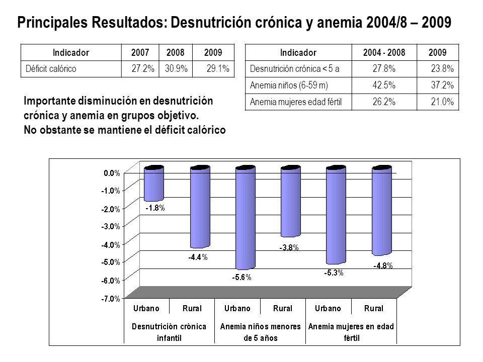 Principales Resultados: Desnutrición crónica y anemia 2004/8 – 2009 Indicador200720082009 Déficit calórico27.2%30.9%29.1% Indicador2004 - 20082009 Desnutrición crónica < 5 a27.8%23.8% Anemia niños (6-59 m)42.5%37.2% Anemia mujeres edad fértil26.2%21.0% Importante disminución en desnutrición crónica y anemia en grupos objetivo.