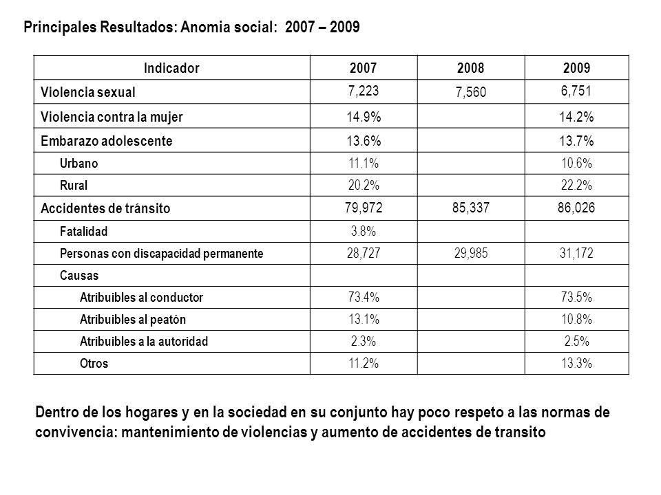 Principales Resultados: Anomia social: 2007 – 2009 Indicador200720082009 Violencia sexual 7,223 7,560 6,751 Violencia contra la mujer 14.9% 14.2% Embarazo adolescente 13.6% 13.7% Urbano 11.1% 10.6% Rural 20.2% 22.2% Accidentes de tránsito 79,97285,33786,026 Fatalidad 3.8% Personas con discapacidad permanente 28,72729,98531,172 Causas Atribuibles al conductor 73.4% 73.5% Atribuibles al peatón 13.1% 10.8% Atribuibles a la autoridad 2.3% 2.5% Otros 11.2% 13.3% Dentro de los hogares y en la sociedad en su conjunto hay poco respeto a las normas de convivencia: mantenimiento de violencias y aumento de accidentes de transito