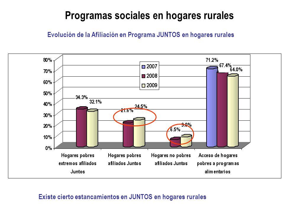 Programas sociales en hogares rurales Evolución de la Afiliación en Programa JUNTOS en hogares rurales Existe cierto estancamientos en JUNTOS en hogares rurales