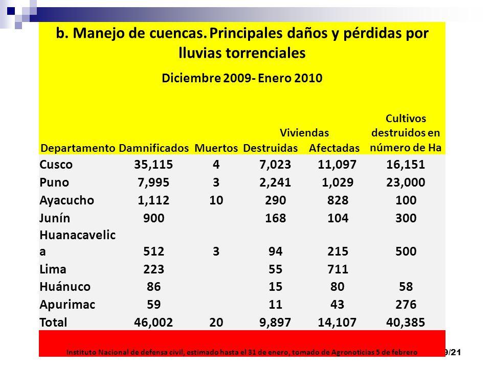 19/21 b.Manejo de cuencas.