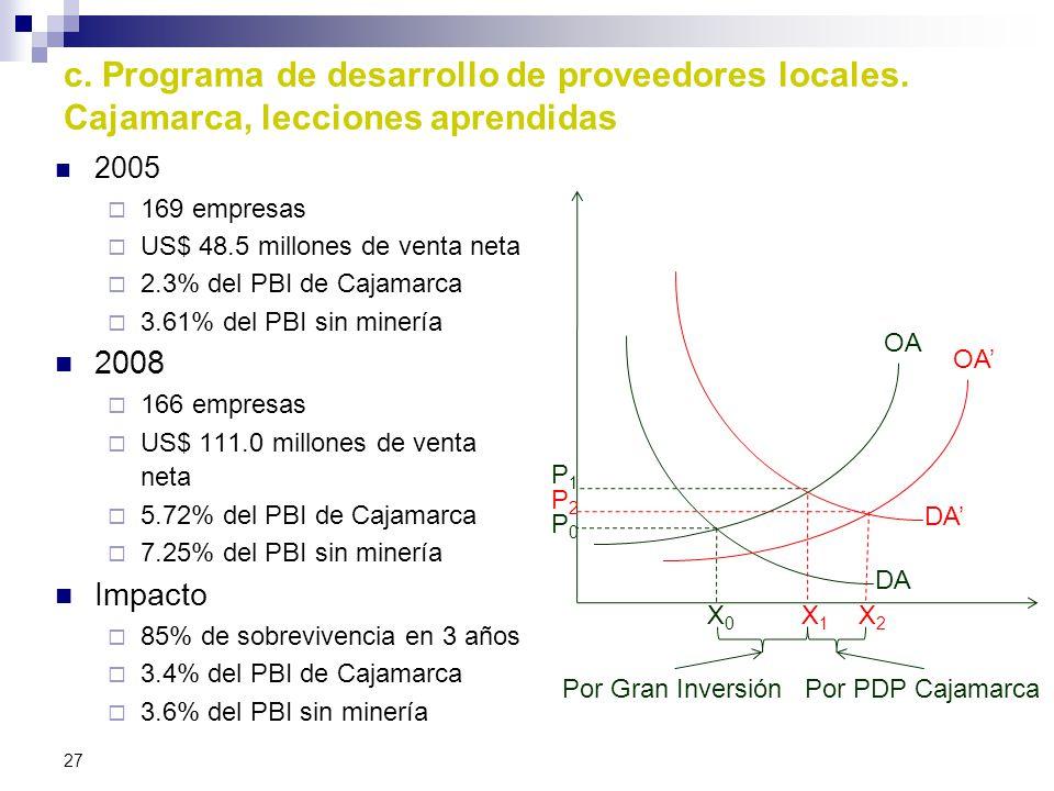 c. Programa de desarrollo de proveedores locales. Cajamarca, lecciones aprendidas 2005 169 empresas US$ 48.5 millones de venta neta 2.3% del PBI de Ca