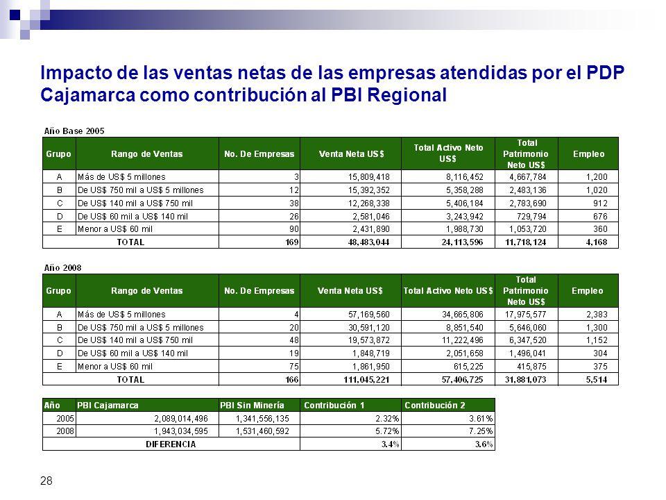 Impacto de las ventas netas de las empresas atendidas por el PDP Cajamarca como contribución al PBI Regional 28