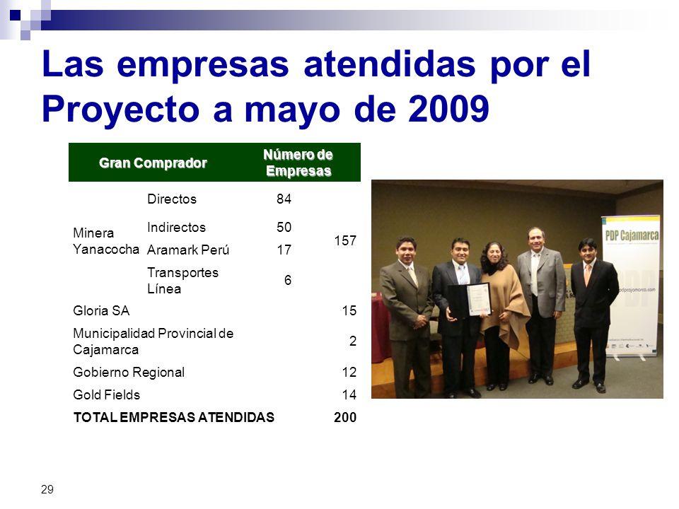 Las empresas atendidas por el Proyecto a mayo de 2009 Gran Comprador Número de Empresas Minera Yanacocha Directos84 157 Indirectos50 Aramark Perú17 Transportes Línea 6 Gloria SA15 Municipalidad Provincial de Cajamarca 2 Gobierno Regional12 Gold Fields14 TOTAL EMPRESAS ATENDIDAS200 29