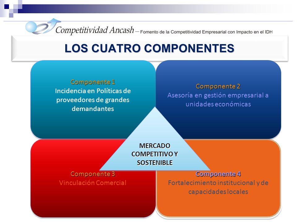 LOS CUATRO COMPONENTES Componente 4 Fortalecimiento institucional y de capacidades locales Componente 4 Fortalecimiento institucional y de capacidades